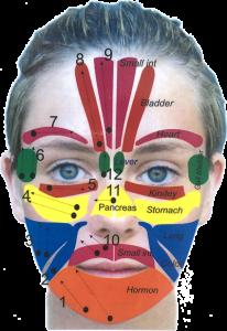 Facial Reflexology Points